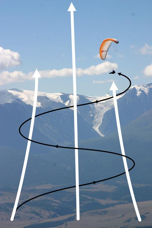Параплан Восходящие термические потоки воздуха-возможность взлетать без мотора